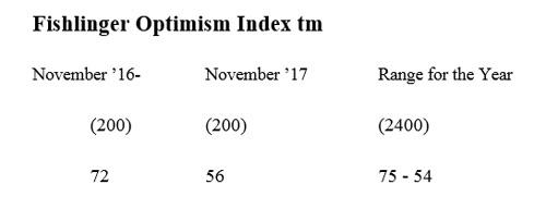 """Graphic titled: """"Optimism index tm"""""""