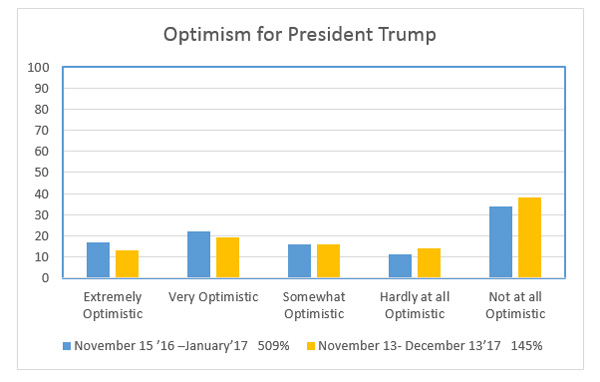 """Graphic titled """"Optimism for President Trump"""""""