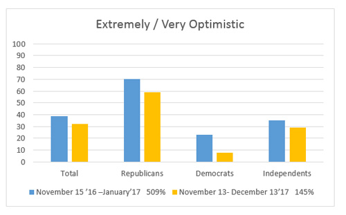 """Graphic titled """"Extremely/Very Optimistic"""""""