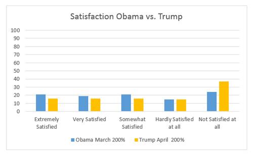 "Graphic titled ""Satisfaction Obama vs. Trump"""
