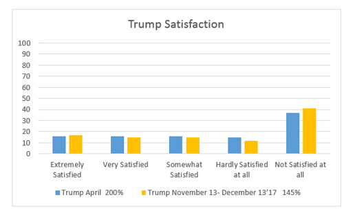 """Graphic titled """"Trump Satisfaction"""""""