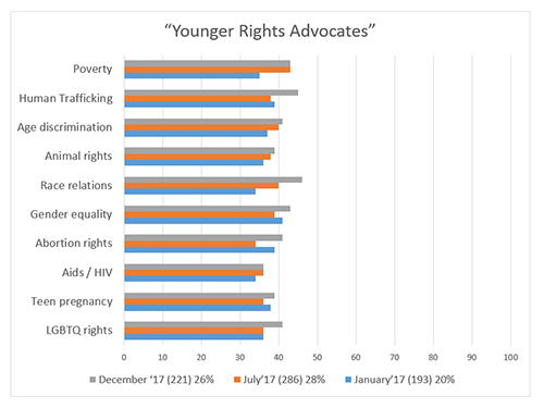 "Graphic titled ""Younger Rights Advocates"""