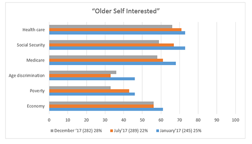 "Graphic titled ""Older Self Interested"""