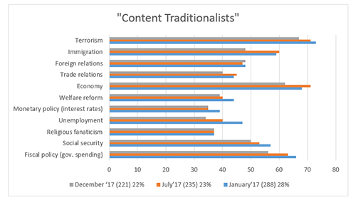 "Graphic titled: ""Content Traditionalists"""