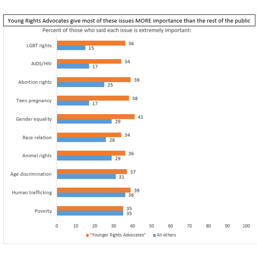 "Graphic titled ""Young Rights Advocates give most of these issues more importance than the rest of the public"""