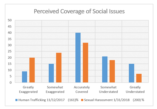 "Graphic titled ""Perceived coverage of social issues"""