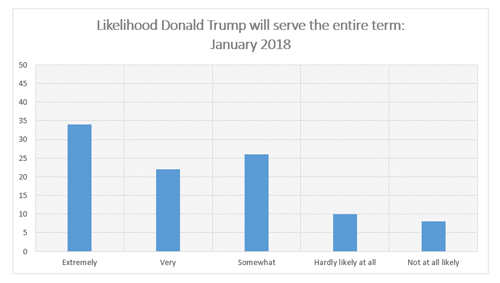 "Graphic titled ""Likelihood Trump will serve an entire term"""