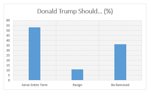 "Graphic titled ""Donald Trump Should"""