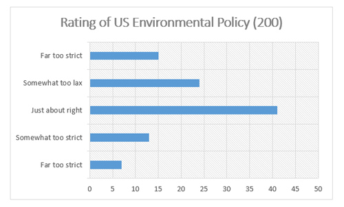 "Graphic titled ""Rating of Environmental Policy (200)"""
