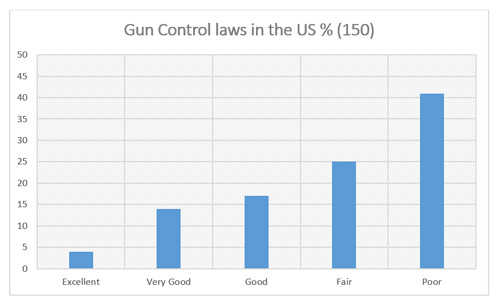 "Graphic titled ""Gun Control laws in the US% (150)"""