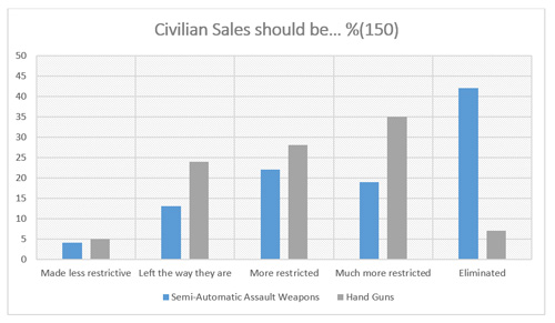 "Graphic titled ""Civilian Sales should be % (150)"""