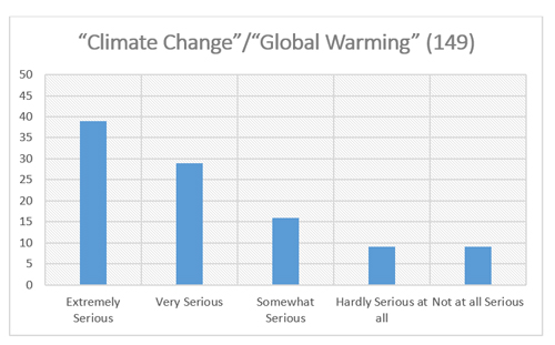 "Graphic titled: ""Climate Change/ Global Warming (149)"""