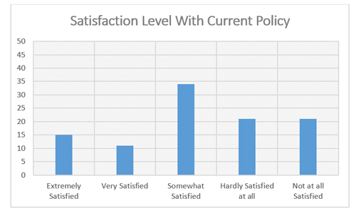 "Graphic titled: ""Satisfaction Level with Current Policy"""