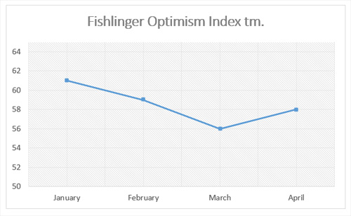 "Graphic titled: ""Fishlinger Optimism Index"""
