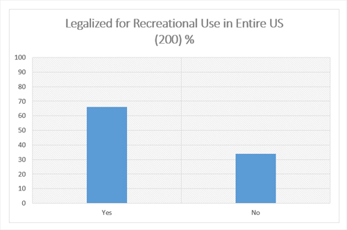 "Graphic titled ""Legalized for Recreational Use in entire US (200)%"""