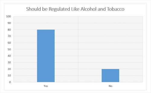 "Graphic titled: ""Should be regulated like alcohol and tobacco"""