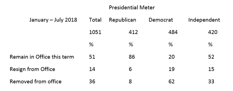 """Graphic titled: """"Presidential Meter"""" featuring political affiliation."""
