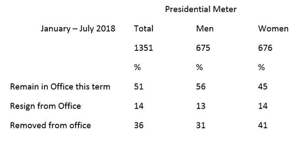 """Graphic titled: """"Presidential Meter"""" by men and women."""