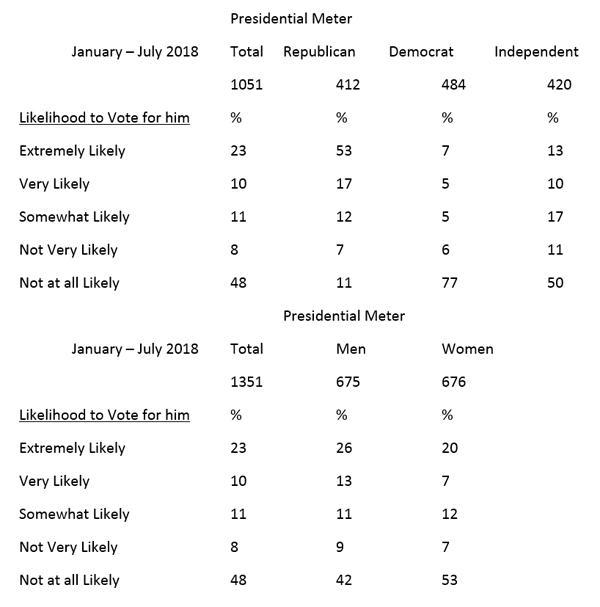 "Graphic titled: ""Presidential Meter"" regarding likelihood to vote again by gender and political views."