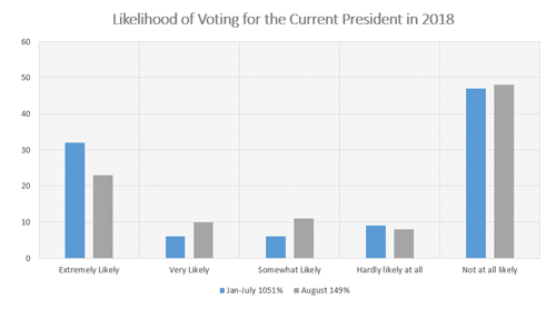 "Graphic titled ""Likelihood of Voting for the Current President in 2018 """