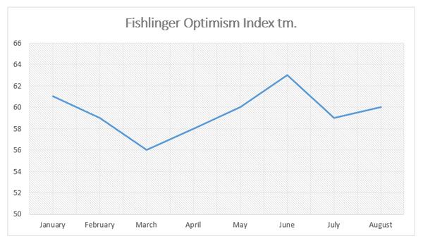 """Graphic titled """"Fishlinger Optimism Index"""""""