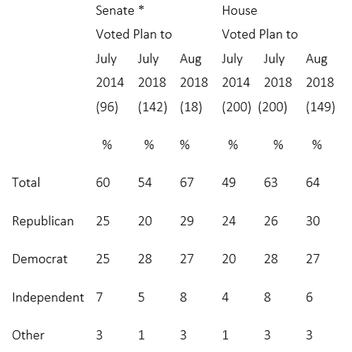"""Graphic titled """"Republican Midterm Voting Intentions Increase in August"""""""