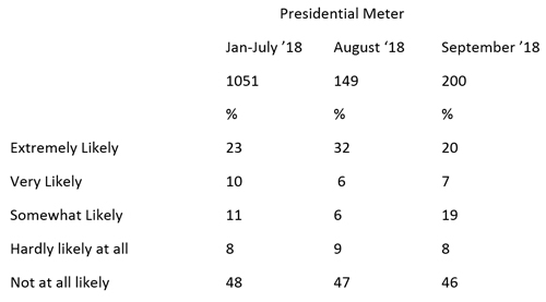 "Graphic titled ""Presidential Meter"""