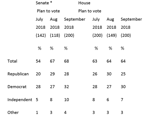 "Graphic titled ""Midterm Voting Intentions in September"""