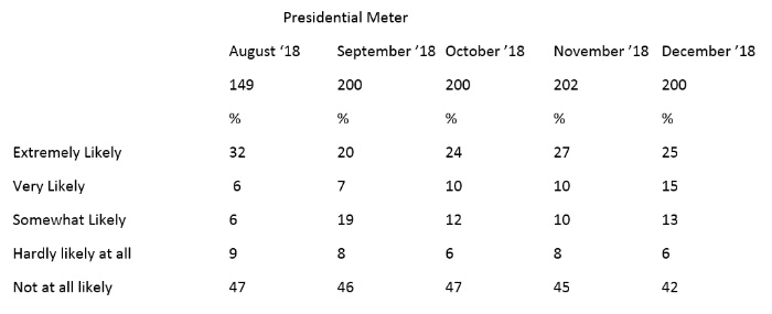 """Graphic titled: """"Presidential Meter"""""""