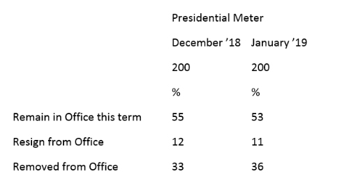 "Graphic titled: ""Presidential Meter"""
