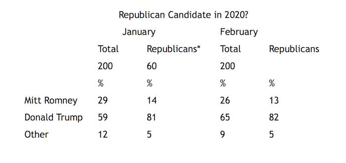 """Graphic titled: """"Republican Candidate in 2020"""""""