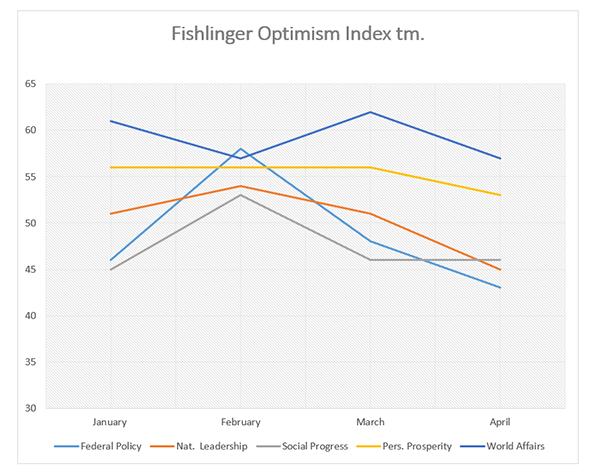 """Graphic titled: """"Fishlinger Optimism Index"""""""