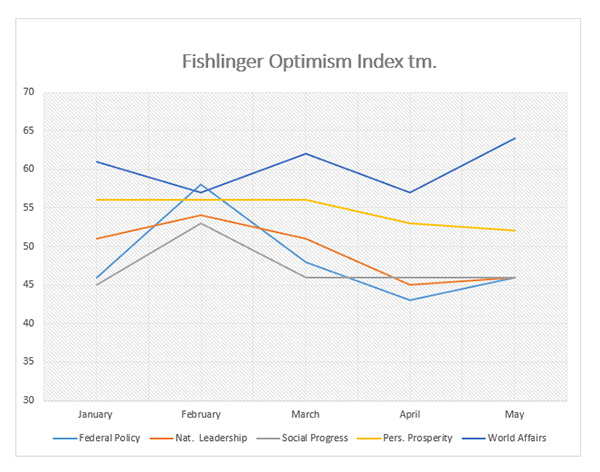 "Graphic titled: ""Fishlinger Optimism Index tm"""