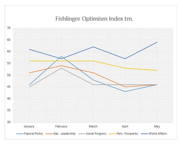 """Graphic titled: """"Fishlinger Optimism Index tm"""""""